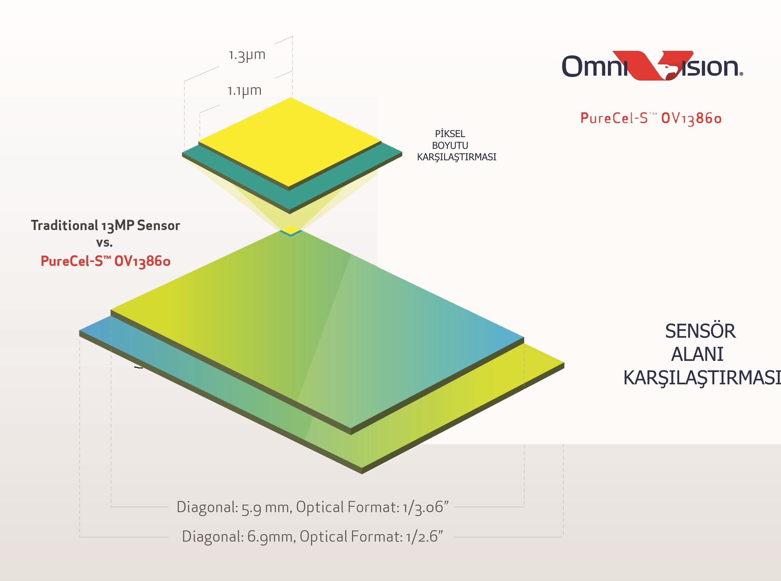 OV13860 Sensör- oneplus 2 rear camera
