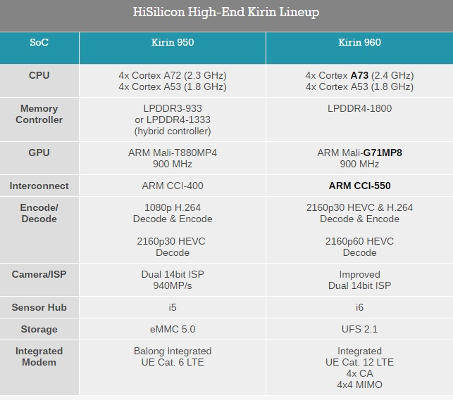 kirin-960-vs-950-1