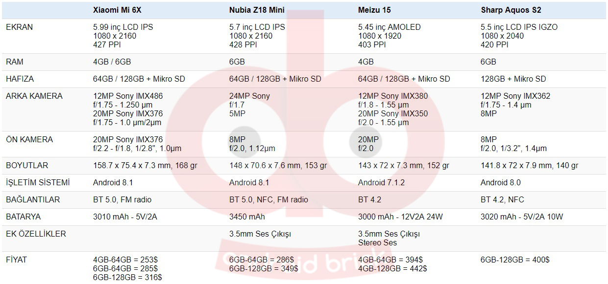 Xiaomi Mi 6X vs Nubia Z18 Mini vs Meizu 15 vs Sharp Aquos S2